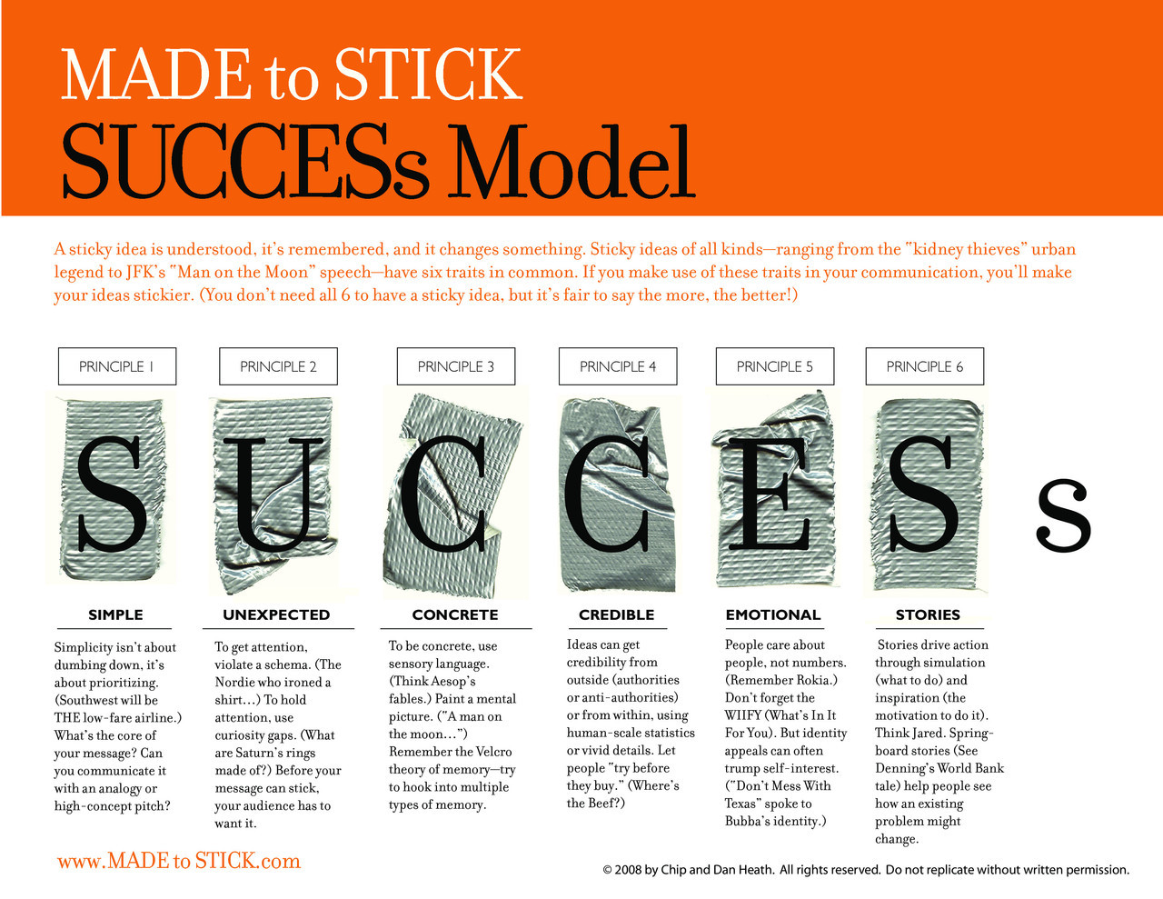 The SUCCESs Model shows how to make our ideas and messages stickier.  Essential for effective health communication.  And available for free!