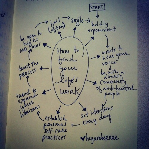 heyamberrae:  How to find your life's work brainstorm #ambergram (Taken with Instagram at Casa de Amber Rae)  How To Find Your Life's Work courtesy of @heyamberrae