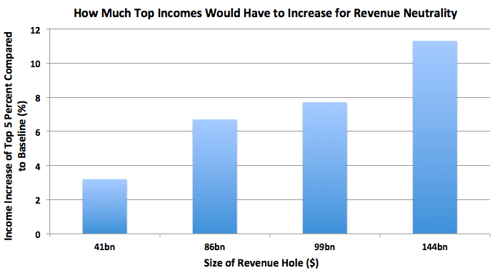 Mitt Romney's Tax Plan Only Works If Income Inequality Gets Worse  Romney wants to cut rates and cut loopholes but keep everybody's taxes the same. That's the implication of a revenue neutral plan where the rich pay the same share and the middle class pay the same amount. It's just a complicated way of saying nobody's tax bills change. But we're back to the same old problem: the rich pay a lower effective federal tax rate under Romney's plan, so they won't pay the same share. Unless they have more money than we've assumed. But there is one way that Romney's plan works mathematically: Income inequality explodes. If enough growth goes to the top 5% of earners, they will get rich enough to fill the revenue hole.  Read more. [Image: Matthew O'Brien]