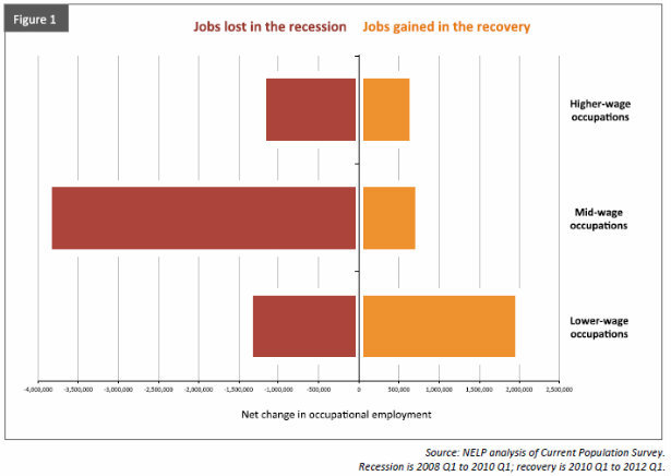 Our Low-Wage Recovery: How McJobs Have Replaced Middle Class Jobs  Mid-wage jobs, such as construction trades and secretaries, accounted for 60 percent of our employment drop during the recession but made up just 22 percent of the recovery through the first quarter of 2012, according to the most recent Current Population Survey data.  Read more. [Image: National Employment Law Project]
