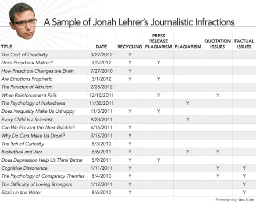 "Jonah Lehrer just lost his Wired job, too: With Lehrer's reputation already in tatters after it was found he fabricated quotes in his most recent book, NYU professor and occasional Wired contributor Charles Seife (on the request of Wired), did an analysis of Lehrer's Wired work. The above graphic shows what Seife found. As you see, only one of the 18 listed articles doesn't have a single checkmark on his list of journalistic misdeeds. While Wired chose initially not to publish the piece, Slate had no problem throwing it on their site. The result? Wired just issued this statement: ""Lehrer's failure to meet WIRED editorial standards leaves us no choice but to sever the relationship."" Ouch."