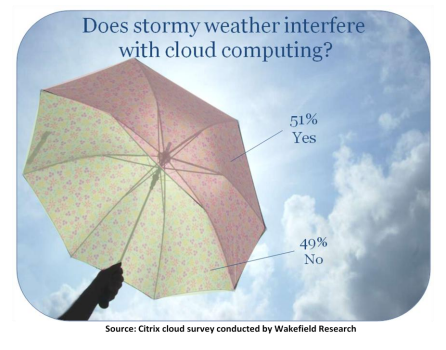 A fundamental misunderstanding of cloud computing: According to a recent Wakefield Research/Citrix study, 51 percent of Americans believe stormy weather interferes with their cloud computing, which in their defense, it once did (though probably not for the reason they're thinking).