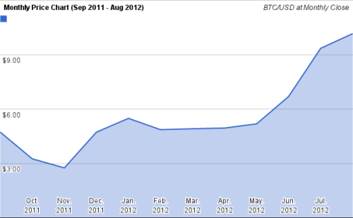 "Bitcoin Continues Winning - Up 8% in Aug, YTD 2012 Now Up 115% August 2012 became the sixth month in a row that the BTC/USD exchange rate ended higher than the level it was at when the month had begun.  It has been quite a rally.  Since November 2011, where the closing price was $2.75, every month except one has resulted in a net gain. August's closing price of $10.16 is an 8% gain over July's close and means that so far this quarter (Q3 2012) there has been a 51% gain.  For 2012, where the price opened at a $4.72 level, the price rise from January 1st now exceeds an eye-popping 115%. Mining The 243,950 bitcoins issued which Bitcoin miners took in during the month is valued at $2.67 million using the average daily valuation for the month of $10.94. Even with the rising exchange rate, mining difficulty rose at an even faster pace which causes mining profitability to fall.  The level is still respectable and most mining operators can profit from these levels — even those using GPUs. Those with GPUs should be making plans for the near future though as in fewer than 100 days the upcoming block reward subsidy drop occurs and mining revenues will, in an instant, collapse by half. With the difficulty chart showing additional mining capacity is coming online at a steady, rapid pace, then unless there is a corresponding rise in the exchange rate those GPUs may need to go even sooner. Without being able to know the future difficulty and exchange rates, milking those GPUs for a while longer is prudent.  Adding GPUs though, at this late stage of the game, only makes sense for a very specific and limited profile. Exchanges What the month-to-month exchange rate chart doesn't show is the volatility during the month.  And this August Bitcoin exchanges saw their fair share of that. The intra-month chart shows the sudden 50% drop from the monthly high to the monthly low occurring over a period of just two days.  Whether this was due to investors who were spooked by a rumor, manipulation by a party that has amassed a large amount of coins, or simply the collapse of another Bitcoin bubble, this is essentially a call for financial innovations that can effect price stability. This call is starting to be heard.  MPEx, the largest exchange where Bitcoin options are traded, reported that in August a record 75,000 CALL and PUT option contracts were traded on its exchange platform.  That is a level more than five times greater than the level it had seen in July.  The number of new trading accounts opened at MPEx also broke a new record in August as well. ICBIT is another financial service heeding the call.  This exchange offers trading of BTC/USD futures contracts.  Bitcoins are the currency used for buying and selling (short) the contracts and are leveraged giving the speculator additional buying and selling power. Also traded at MPEx are bonds, shares of funds, and stocks even.  Another exchange where stocks are traded is the GLobal Bitcoin Stock Exchange (GLBSE).  Because of the leeway provided for the concept of an ""asset"" listed on GLBSE, niche offerings are found, such as one asset that enables speculation on the value of the Argentinean peso.  Thus there are many instruments available to hedge and obtain protection from exchange rate risk. What each of these platforms have in common is that they use only bitcoins as the funding and withdrawal methods and that they operate as unincorporated entities.  This does introduce exposure to counterparty risk and involves other challenges as well.  These platforms are operating in a transparent manner though and have business models that appear to be sustainable. Trading volumes at the exchanges were very strong in August.  Record monthly volume levels occurred at the U.S. exchanges BitFloor whose BTC/USD market volume gained thanks to free cash-deposit methods and Camp BX which still accepts deposits made using Dwolla.  Canada's VirtEx broke its monthly trading volume record too.  Also seeing record monthly volume was Slovenia's BitStamp (BTC/USD funded with SEPA transfers) and Bitcurex out of Poland which saw tremendous volume for its BTC/PLN market which is notable  considering that it just launched this past summer. Both BTC/GBP markets had record volumes but Intersango is currently without service from any UK bank so the September volume for their BTC/GBP market will be impacted unless they see a timely resolution. BTC-e, operating from Russia, rebounded strongly after suffering a security incident in July.  It not only remained the second biggest Bitcoin exchange but broke its monthly trading record as well. Mt. Gox, which just released a financial summary, had record monthly trading volumes in nearly all of their markets.  August was the first month that Japan appears to be buying bitcoins to any significant degree as Mt. Gox's BTC/JPY market finally is showing some signs of life.  The BTC/HKD market at Mt. Gox has awakened as well. Global Awareness  While many Bitcoin-related developments originate out of the U.S. (e.g., from CoinBase which just raised a quarter million dollars in funding and from BitInstant which is launching a Bitcoin Mastercard), Bitcoin is truly a global happening. Bitcoin is a technology.  It is a software protocol.  It is no less useful in any one place in the world versus any other.  This is like how HTTP, the protocol that web browsers use to communicate, is used universally in every country and on nearly every type of networked computing device. As a result, we are seeing interest in Bitcoin proliferate in entirely new areas.  Bitcoin exchange is available now for the first time in Nepal and Bangladesh for instance.  Bitcoin is growing as a method used for remittances.  As an example, a local exchanger in Manilla converts the recipient's bitcoins into Philippine pesos which are then disbursed at existing remittance centers. Unlike commercial endeavors which may do phased rollouts of their offerings, one region at a time, awareness of Bitcoin is occurring organically and in numerous places across the entire globe simultaneously.   This is evidenced with requests as to how bitcoins can be purchased seen for the first time  from Turkey, Bolivia, Iceland and elsewhere.  The traffic hitting the BitcoinTalk forum has been rocketing higher recently, and several Bitcoin website owners have reported seeing the traffic growth occurring primarily from outside the U.S. Looking at the list of speakers for the Bitcoin Conference 2012 held in London September 15-16, and it becomes quite apparent that Bitcoin has a global presence that is expanding far beyond traditional centers of finance and technology. When we learn that in New Hampsire a Libertarian politician begins accepting bitcoins for campain donations we might shrug as that was something that was inevitable. But when dentists in Finland start accepting it and Ms. Watanabe finds bitcoin as something interesting to trade, the perception of Bitcoin then changes dramatically versus the way online media portrays it.  Those media outlets tend to cover only the sensationalistic bits which raise emotions yet, in the grand scheme of things, these topic really are quite trivial, regardless how overblown is their portrayal. The story that isn't being told is how Bitcoin just keeps on keeping on.  A year and a half ago Jason Calacanis (@Jason) was 100% certain in his prediction that governments would start banning bitcoins by now. That outcome hasn't happened and there's been nary a peep about Bitcoin from them, even when asked. There's been the argument that mere mortals couldn't manage Bitcoin transactions without suffering losses to hackers, yet nobody has complained of any losses when multi-factor authentication is used with reputable exchanges. There were fears that scalability issues such as the growing blockchain would make it so bitcoin would only be for the purview of techies yet tens of thousands of new users have found Blockhain.info/wallet (including Android and iOS mobile versions) and Simplified Payment Verification (SPV) alternative clients are gaining users.  Upcoming releases of the Bitcoin.org client are expected to make insignificant many of the growing pains experienced thus far. Though Bitcoin's progress doesn't necessarily travel in a straight line, all that we see today assures us that Bitcoin and its ecosystem are headed in the right direction and that the current trajectory points to a tremendous future. That projection comes just from what we know is coming as the result of the collaboration from hundreds and hundreds of people who have been involved through today.   We can't yet fathom what Bitcoin will become when this mass of collaborators from around the world numbers not in the hundreds but in the tens of thousands of people. That day is coming though.  These month-to-month increases occurring with nearly every metric available are telling us that it was time for decentralized digital currency to arrive. But let's keep it our little secret, or there'll be no more $10 coins anywhere left to be found. Previous Posts - Twitter: @BitcoinMoney"