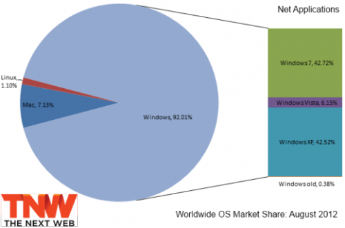 (via Windows 7 Passes Windows XP, Mac OS X Passes Windows Vista)