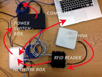 THE BACKEND Antenna > Reader > Network box > Computer software > Network box > Power switch box > Activation (powering on a surprise - e.g Music, Lights, Fireworks etc etc)