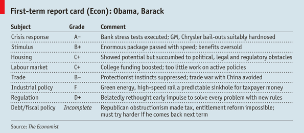 @theeconomist Obama's report card. Did Mr Obama blow it?…not a fair judgment on Mr Obama's record