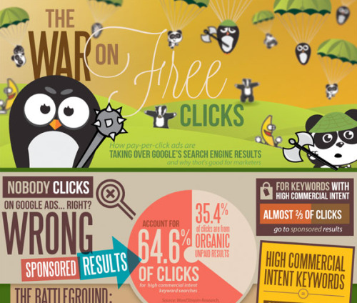 The war on free clicks.  This infographic from The Wordstream Blog is really interesting since it outlines the battle between paid advertising (PPC) versus free clicks (SEO). The infographic gives us insiders tips about which horse to bet on. http://www.adverblog.com/2012/09/03/the-war-on-free-clicks/