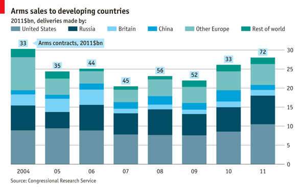 theeconomist:  Daily chart: who's arming the developing world? Arms deliveries to developing countries last year were the highest since 2004, totalling $28 billion, or around 60% of global sales. America and Russia, the world's leading arms suppliers, accounted for around two-thirds of the deliveries.