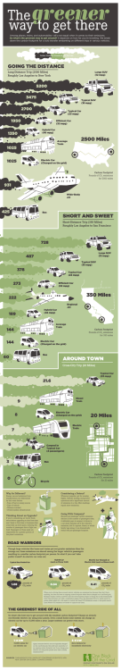Getting Around: 'The Greener Way to Get There' (Infographic) More info here. (Source: 1 Block Off the Grid)