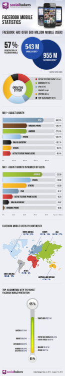 jasperkrog:  New Facebook Stats:Over 500 million mobile users #infograph