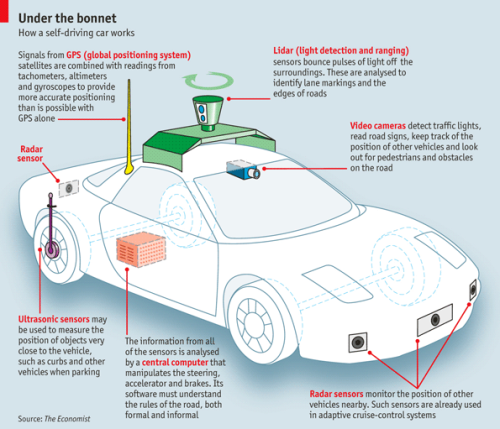 theeconomist:  Self driving cars are just around the corner. They promise to reduce road accidents, ease congestion and revolutionise transport. But how do they work?  People don't want self-driving cars because it would make their lives easier. People want self-driving cars because they hate operating a car on an emotional level. Unfortunately there are no other kinds of transportation vehicles that the public can use without needing to personally operate them, so let's keep hacking away at this problem! Maybe computers can figure out how to give everyone unlimited free on-street parking too!