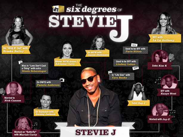 The Six Degrees of Stevie J. How does Love & Hip Hop: Atlanta's Stevie J connect to Britney Spears? Or Screech from Saved by the Bell?  It's easier than you think.  Click to enlarge.