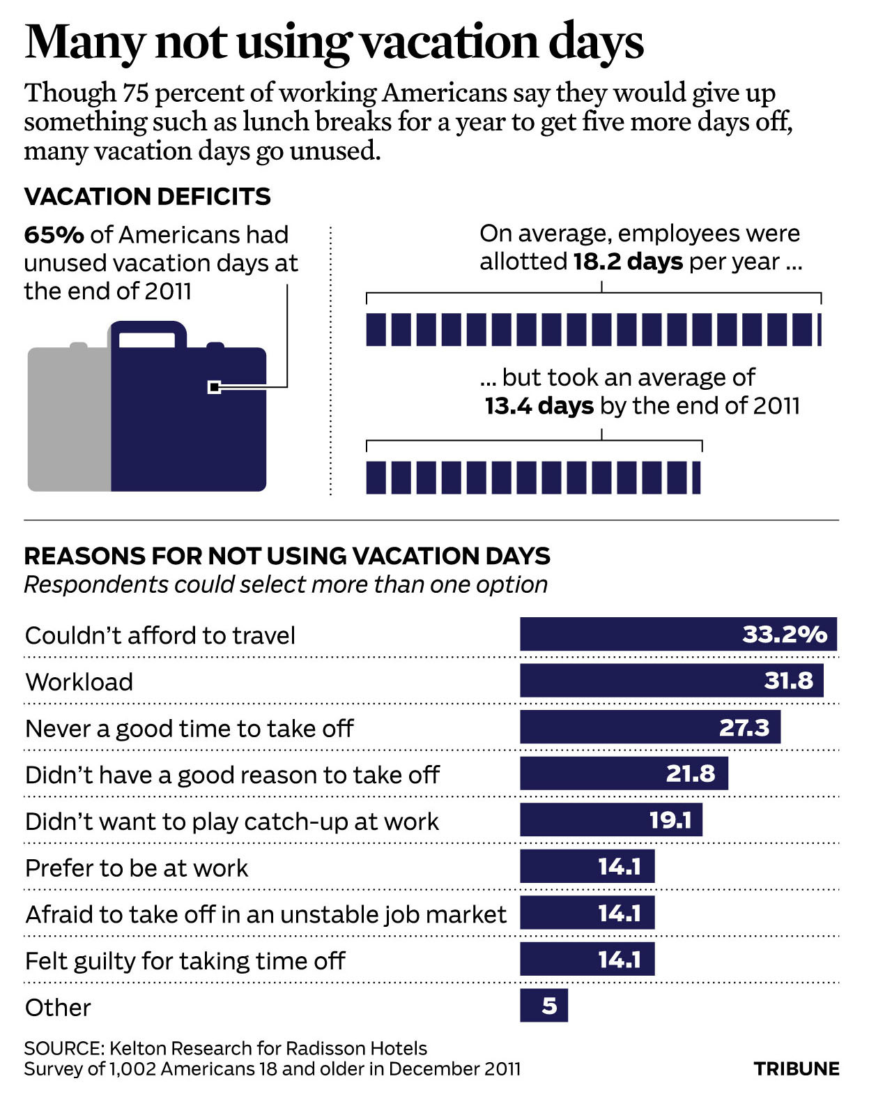 Vacation days: Do you use all yours? According to this graphic, probably not.
