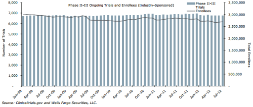 Interesting graph of ClinicalTrials.gov data here from Wells Fargo. It tracks ongoing industry-sponsored Phase II and III trials and the number of people enrolled in the studies. After fluctuating the number of ongoing trials is now at a very similar level to January 2008. But the number of patients has dropped by a few hundred thousand. The reason? Wells Fargo analyst Tim Evans speculates the trend is underpinned by the rise of trials for orphan drugs. The rarity of the diseases targeted by orphan drugs means the trials are conducted on significantly fewer patients than more mainstream therapies. So, if orphan drugs are making up a bigger chunk of the Phase III trial mix they could shift the enrollment-trial ratio. And there's evidence the niche is booming. Last month a Thomson Reuters report estimated the orphan drug market had a CAGR of 26% from 2001 to 2010.