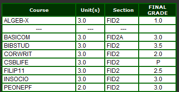 My final grades, fuckers!  PS: 4.0 is the highest. We have different grading system.