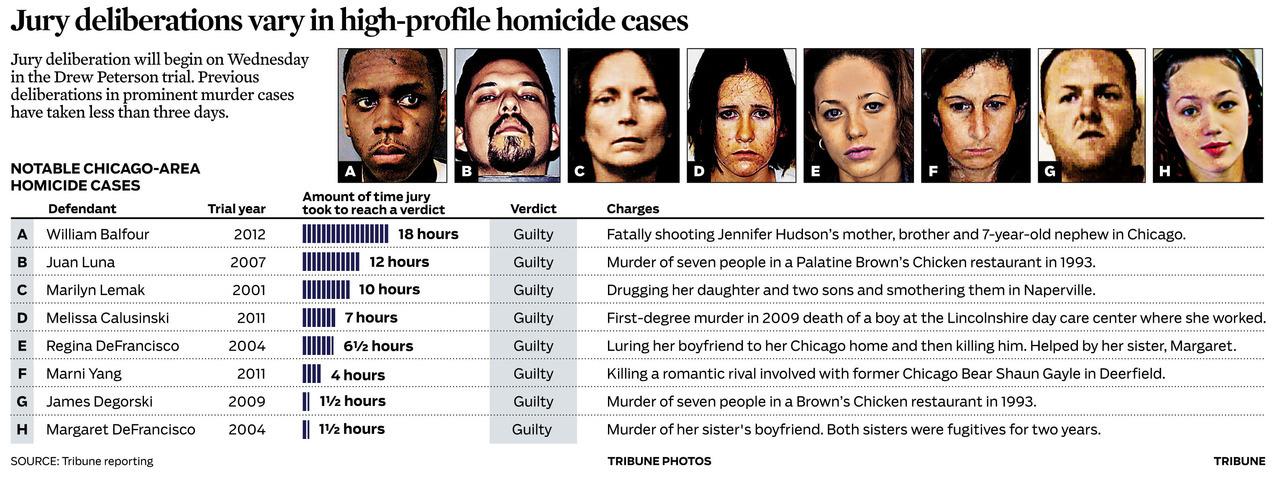 Drew Peterson trial jury deliberations begin: Graphic on other notable Chicago homicide cases and the outcomes