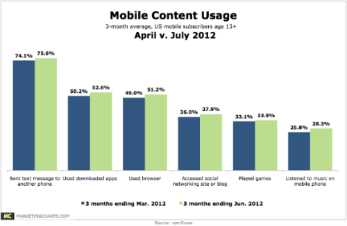 US Mobile Content Usage analyticisms:  And another nice chart from Marketing Charts, this one showing 38% access of social networks via mobile, nice steady growth for SoMo (Social Mobile).