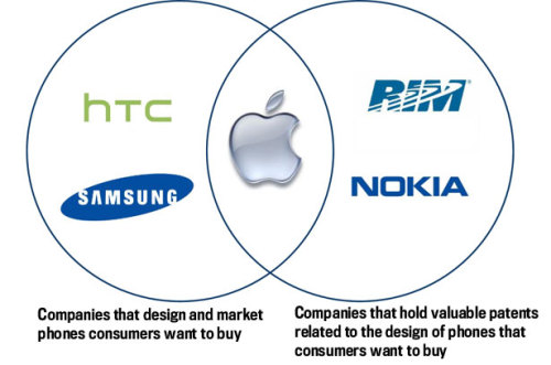 The state of the smartphone market, as explained in one venn diagram