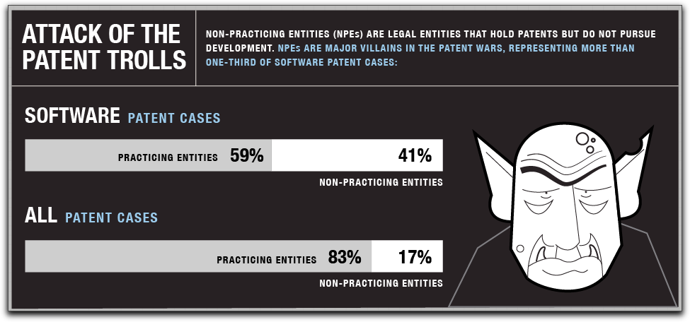 "futurejournalismproject:  Patent Trolls File 41% of all Software Patent Cases In June, a Boston University study estimated that US direct costs in 2011 ""of actions taken by so-called 'patent trolls' totalled $29 billion."" Image: Detail, The High Cost of IP Lawsuits, via CEO.com"