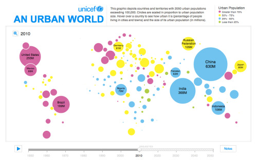 Unicef.org: An Urban World:  This graphic depicts countries and territories with 2050 urban populations exceeding 100,000. Circles are scaled in proportion to urban population size. Hover over a country to see how urban it is (percentage of people living in cities and towns) and the size of its urban population (in millions).  Click thru for interactive map. (h/t @trunchfiddle)