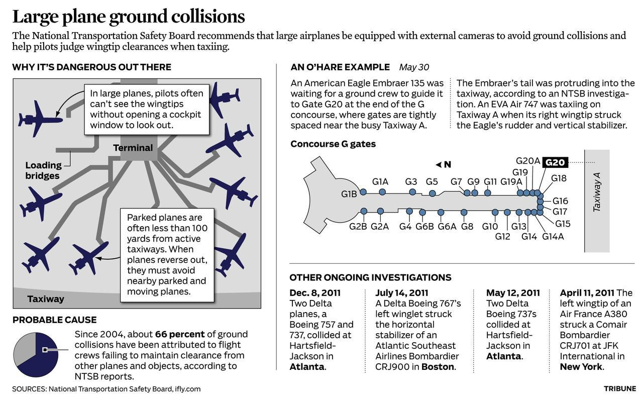 Plane ground collisions: Pilots can't really see where they're going.