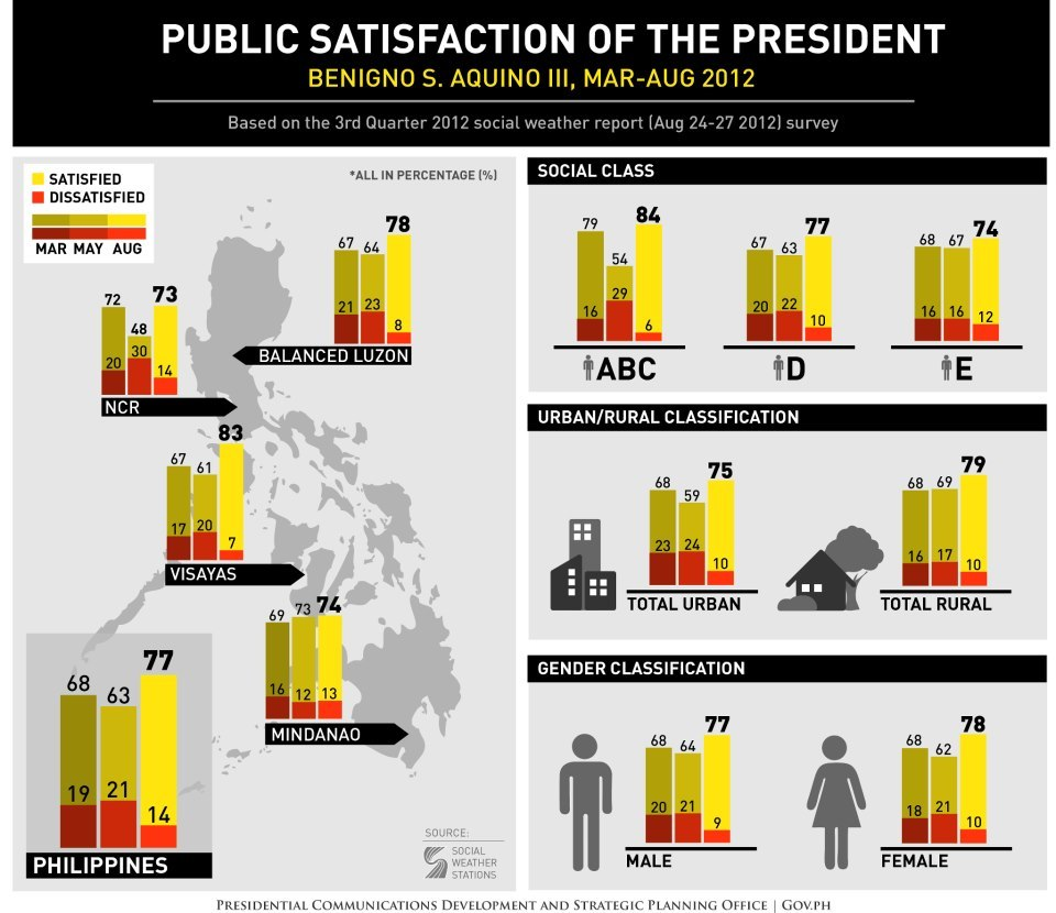 "govph:  ""The recent Social Weather Stations (SWS) Third Quarter survey shows public satisfaction with the President soaring to 77 percent, the highest rating he has received since taking office in June 2010. This latest rating also represents an impressive 14-point jump from the President's 63 percent satisfaction rating in the May 2012 Second Quarter survey.""- Secretary Edwin Lacierda on the SWS Third Quarter survey 2012Read the full statement of the Presidential Spokesperson: http://www.gov.ph/2012/09/06/statement-the-presidential-spokesperson-on-the-sws-third-quarter-survey-september-6-2012/"