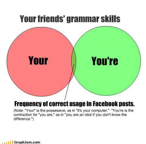 Oh man, grammar. This is probably one of the most common mistakes.