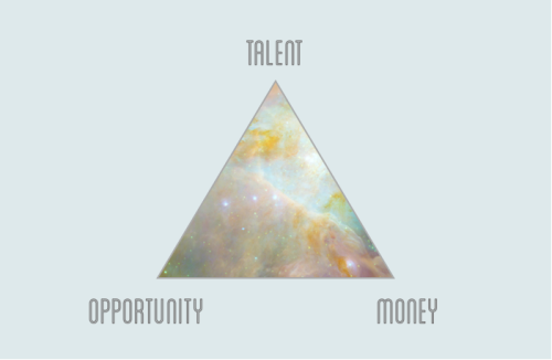 If there ever was a magical triangle of entrepreneurism, this is it. Opportunity, talent, and money — you need all three for a balanced startup, but can you ever have 'em all at once?   . Last night I gave a talk about how to build a startup at Silicon Vikings. In my talk I mention a startup triangle. The word guru Alison Withers has turned this into a lovely blogpost which I'd like to share below. She basically describes it much better than I do. Here it is:   . As an entrepreneur, you've probably learned that running a startup is a balancing act. Or perhaps on some days it's managing disaster control. And that's all because, at any given time, you're likely lacking one of these three key things.   . It was Tine Thygesen at last night's event who revealed this, after she realized that a speech listing her first 500 mistakes as an entrepreneur might get a little disorganized. So she came up with this triangle. You need talent, a good team you work well with; you need an opportunity — a gap in the market, a new partnership; and you need some money.   . If you're missing one of them, you're probably doing alright (like this is actually pretty normal, according to Tine). It can happen that you're missing two, but if you're missing all three…well, as Tine said, then it's probably worth starting over.   . I think the real lesson here is that it's okay if you're not in perfect balance. Actually, that's perfectly acceptable. You just need to practice handling that and being prepared to live and work in a constant pendulum.   .. The blog post was originally posted by Alison on WeUnite