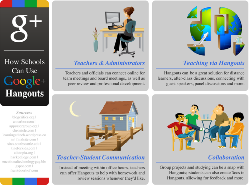 50 Great Ways Schools Can Use Google Plus Hangouts With categories covering: Teaching & Administration Teacher-Student Communication Teaching with Hangouts Student Connection Collaboration and Education + Here are four from the Teaching with Hangouts section: Extended discussions: After classroom discussions are over, students or teachers can open up a Hangout to facilitate further discussion. Talks around the world: Zookeepers at Zoo Atlanta use Google Plus Hangouts to host keeper talks, making it easy for students of all ages around the world to learn about animals. Foreign language Hangouts: Foreign language students can participate in video conversations using Google Translation to better understand each other. Mobile learning: Hangouts are available not just on computers, but mobile phones as well, making it possible for students and teachers to log into the chat anywhere they are.