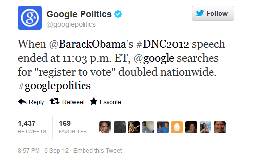 "ryking:  Google Politics (@googlepolitics): ""When @BarackObama's #DNC2012 speech ended at 11:03 p.m. ET, @google searches for ""register to vote"" doubled nationwide. #googlepolitics""   Just what needs to happen."
