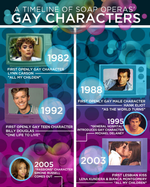 buzzfeedlgbt:  A History of Soaps' Gay Characters (View the rest of the timeline here.)