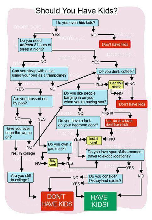 thecynicalcrayon:  Should you have kids? LOL :D
