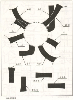 Strokes. From a Chinese typography primer by Ju Bingnan (余秉楠).