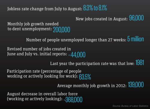 "thedailyfeed:  Yesterday's dismal jobs report showed the lowest labor participation rate in 31 years.   Employers added only 96,000 workers in August, down sharply from the 141,000 in July and well below the 100,000 to 150,000 jobs needed just to keep pace with growth in the labor market. The weak report aside, the unemployment rate still dropped — from 8.3 percent to 8.1 percent — because many of the out-of-work simply gave up. And only two out of three working-age Americans either had a job or were looking for one last month, the lowest level since Ronald Reagan took office. ""The economy is crawling up the down escalator,"" said Patrick O'Keefe, head of economic research at financial consulting firm J.H. Cohn in Roseland, N.J.   Potential presidential debate question: How do we encourage people who have given up on finding work to  ""participate"" again?"