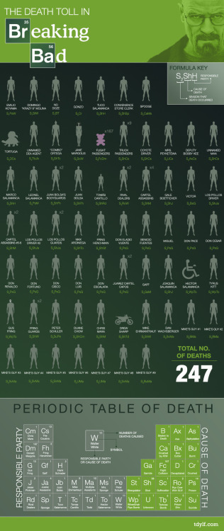 The Death Toll in Breaking Bad