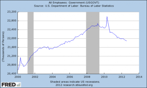 think-progress:  The chart on public employment some Republicans just can't admit is real.