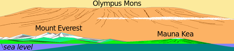 Martian volcano Mt.Olympus is so tall and so vast that someone on the surface can't see the summit as it lies beyond the horizon. Since it has a gentle slope, you can simply walk up the mountain to reach space. Once you reach the summit and look around, it won't feel like you're on top of a mountain because the surface lies beyond the horizon and you don't have low-lying plains around to give you an indication of how high you are.