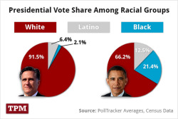 election:  From 2011 US Census:  White persons - 78.1% Black persons - 13.1% American Indian and Alaska Native persons - 1.2% Asian persons - 5.0% Native Hawaiian and Other Pacific Islander persons - 0.2% Persons reporting two or more races - 2.3% Persons of Hispanic or Latino Origin - 16.7% White persons not Hispanic - 63.4% - Jason