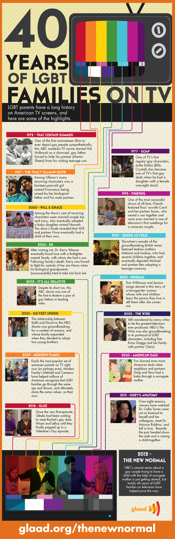 Infographic GLAAD 40 Years of LGBT Families on TV