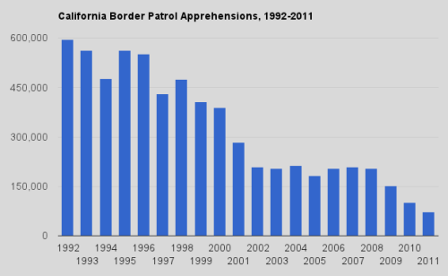 California Border Patrol apprehensions hit a new low via Sacramento Bee:  With the economy still down, sneaking across the California border just isn't as tempting as it once was for illegal immigrants. The number of apprehensions by the California Border Patrol fell from about 101,000 in 2010 to 73,000 during 2011, according to new figures from the U.S. Department of Homeland Security. The number of immigrants apprehended at the California border has fallen 65 percent since the start of the recession and nearly 90 percent since 1992. Apprehensions have also plummeted nationwide.  Read the full report from the Department of Homeland Security here.