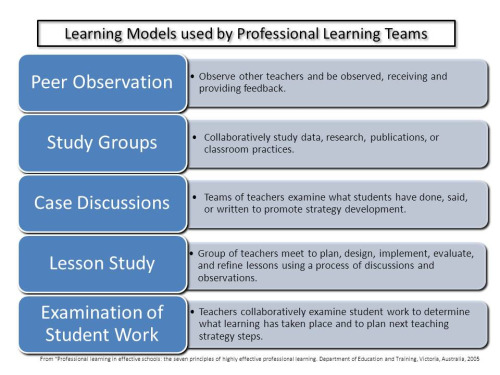 "Five Learning Models (by Ken Whytock)  Five Learning Models by Ken Whytock from ""Professional Learning in effective schools"" from Victoria Australia including: Peer observation, study groups, case discussions, lesson study, and examination of student work. I feel that online connections are missing - where is the PLN building? All of these are internal to the school. Just wondering if there is room for a sixth?"