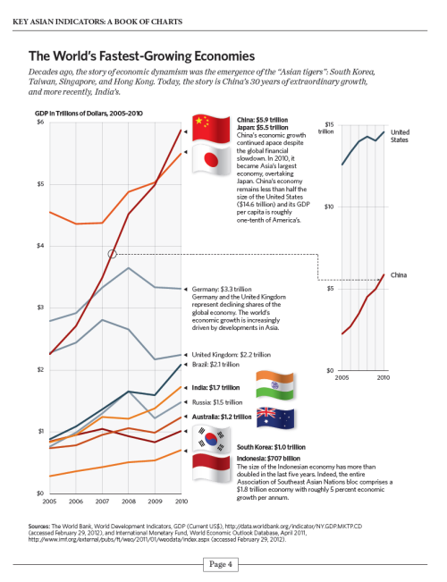 borcsok:  Source: Key Asian Indicators: A Book of Charts, Asian Studies Center, The Heritage Foundation, July 2012
