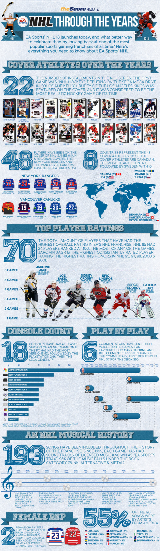 Infographic: @EASportsNHL through the years.