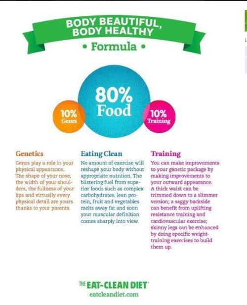 80% nutrition, 10% Genetics and 10% Exercise!