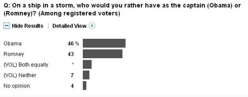 — Washington Post-ABC poll question of registered voters, via Ezra Klein.