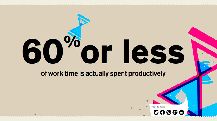 Via typethatilike — you waste a lot of time at work (atlassian.com).