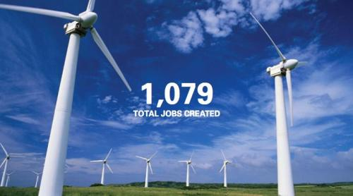 Each major wind farm in America creates 1,000+ jobs and adds millions of dollars to local communities.  Today, wind farms generate about 50,000 megawatts of clean, renewable energy — the equivalent of the energy produced by 12 Hoover Dams.Read more in two recent NRDC reports:At Wind Speed: How the U.S. Wind Industry is Rapidly Growing Our Local EconomiesAmerican Wind Farms: Breaking Down the Benefits from Planning to Production