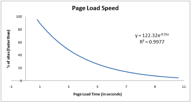(via Site Speed - Are You Fast? Does it Matter for SEO? | SEOmoz) Want to have better ranking result on #google? Make sure your blog/site etc is fast… real fast.