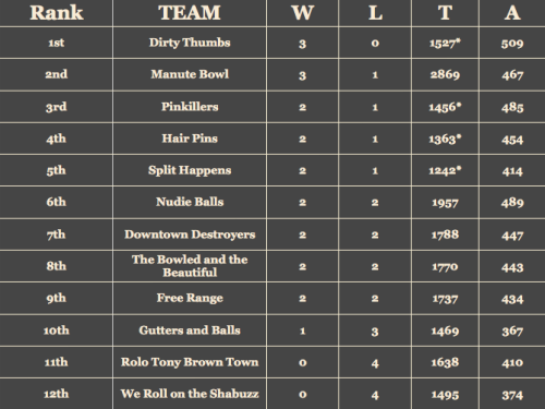 Week 4 Standings: With some games that still need to be made up, anyone could have a claim to the top of the chart. For the most part, our teams are evenly matched, with dramatic draws and close games. But wait a second, what's happening, Rolo Tony Brown Town and We Roll on the Shabuzz? Start practicing if you want to start climbing up. *Team has a game to make up