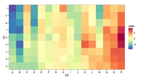 Simplest possible heatmap with ggplot2
